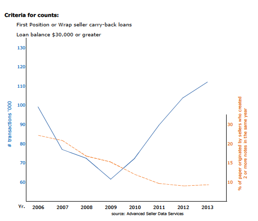 2013 Seller Financing Stats