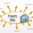 Note Buying Property Values