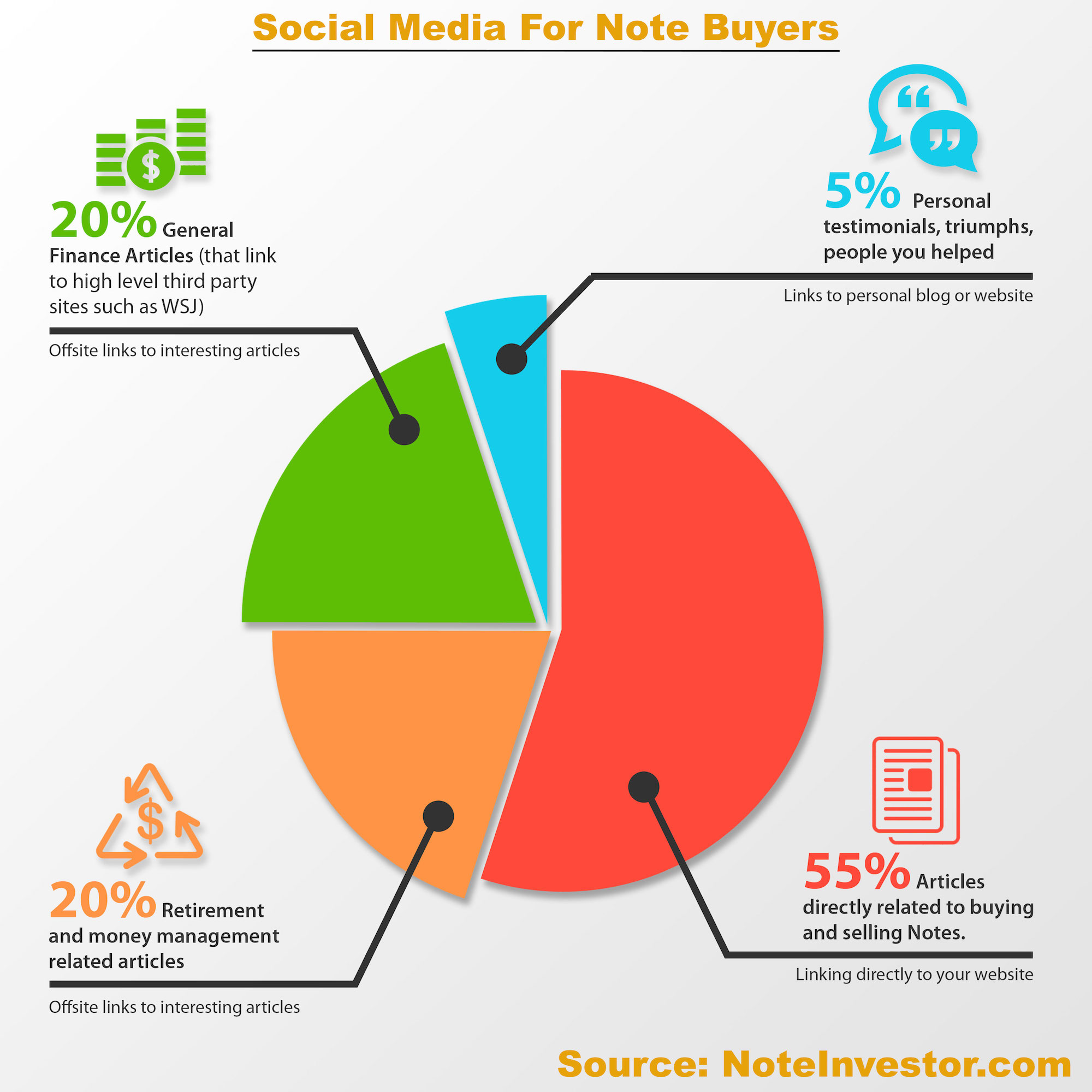 Social Media Marketing For Note Buyers