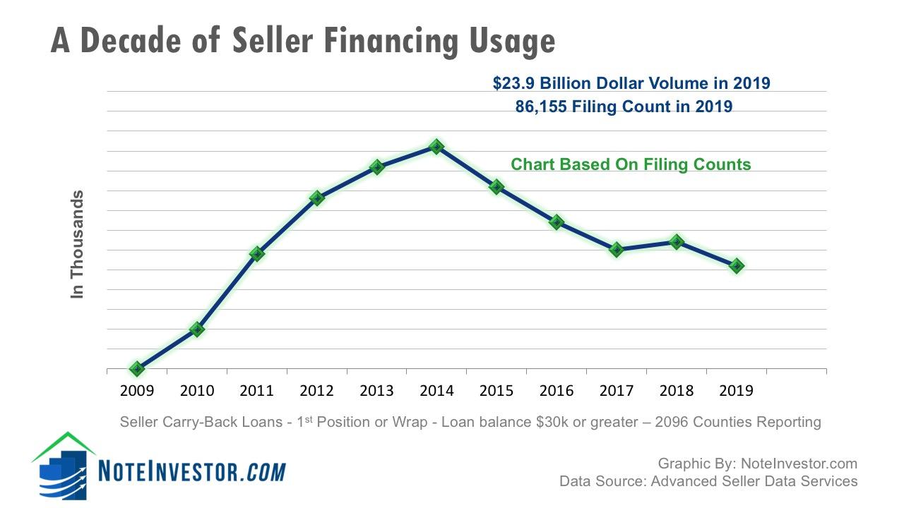Ten Year Chart Owner Financing