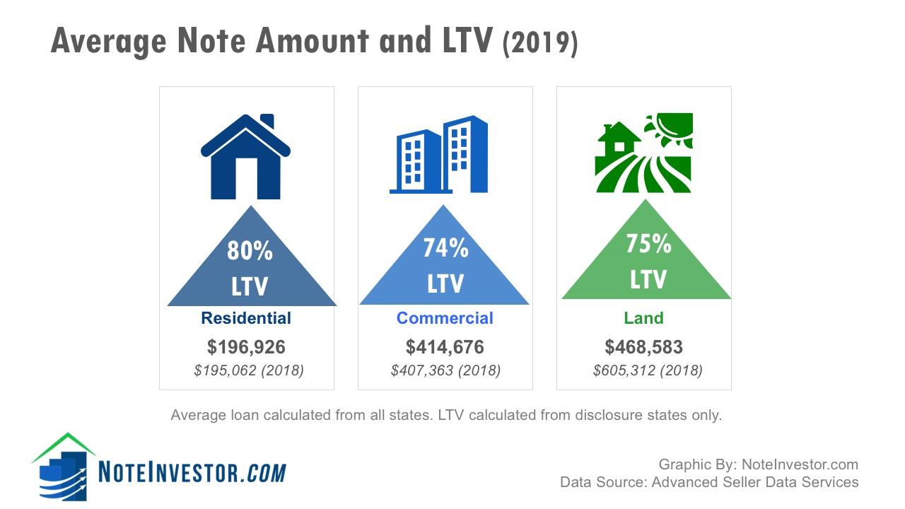 Average Seller Carry Loan Amounts 2019