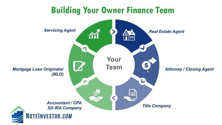 Owner Finance Team