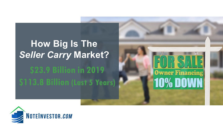 Creative Financing Seller Carry Market Size