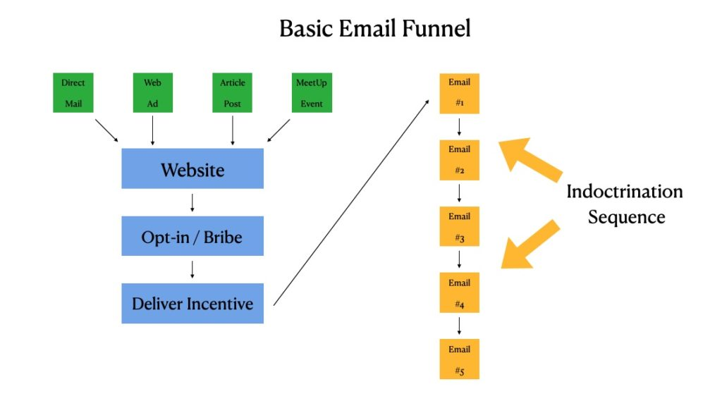 email funnel sequence note buyers