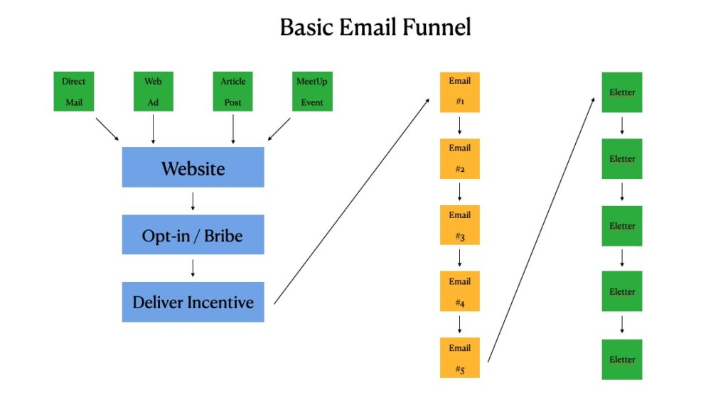 email marketing funnel note investing
